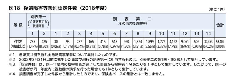 後遺障害等級別認定件数<2018年度>